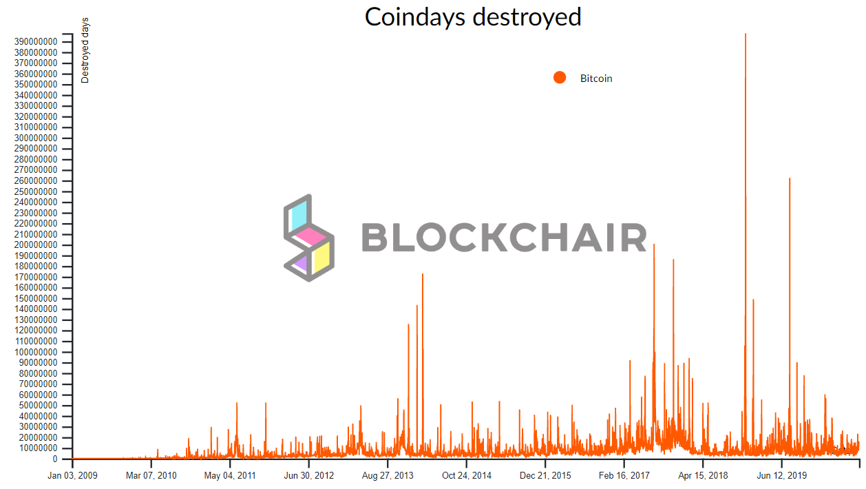 no. of coin days destroyed