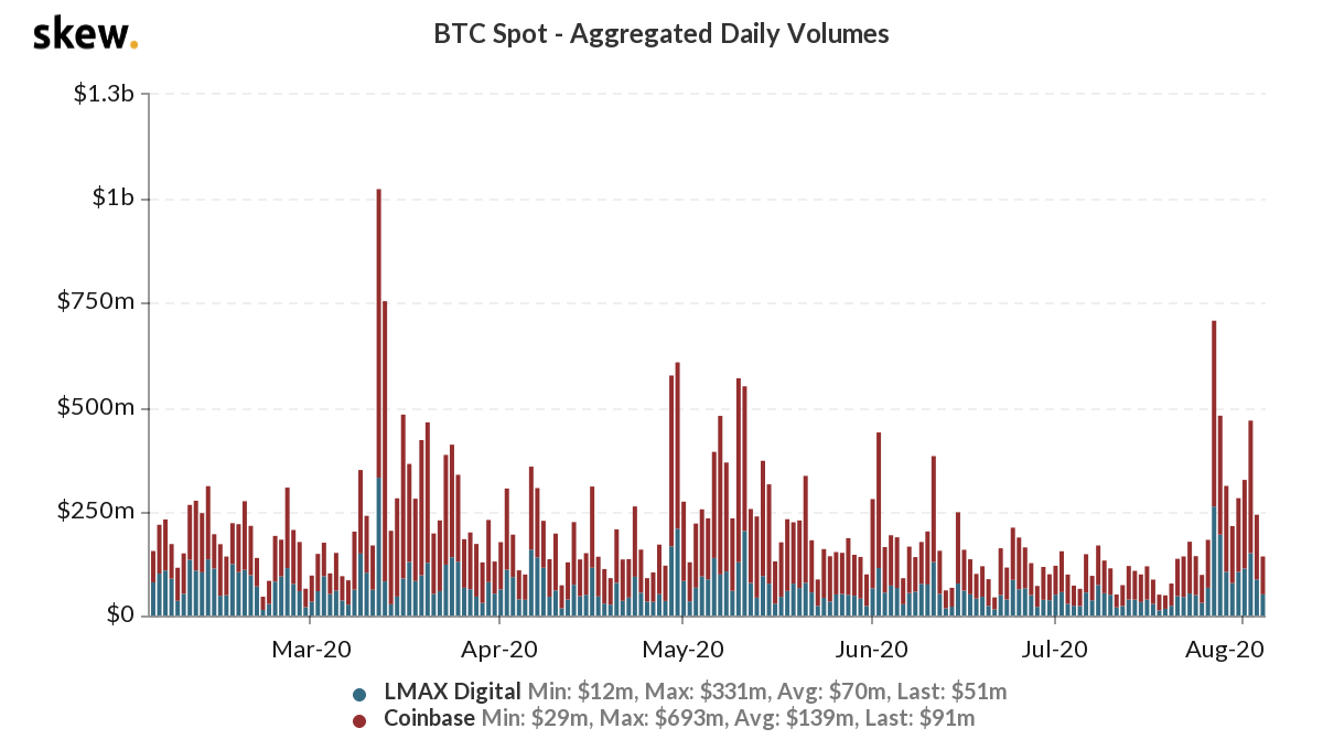 bitcoin spot volumes
