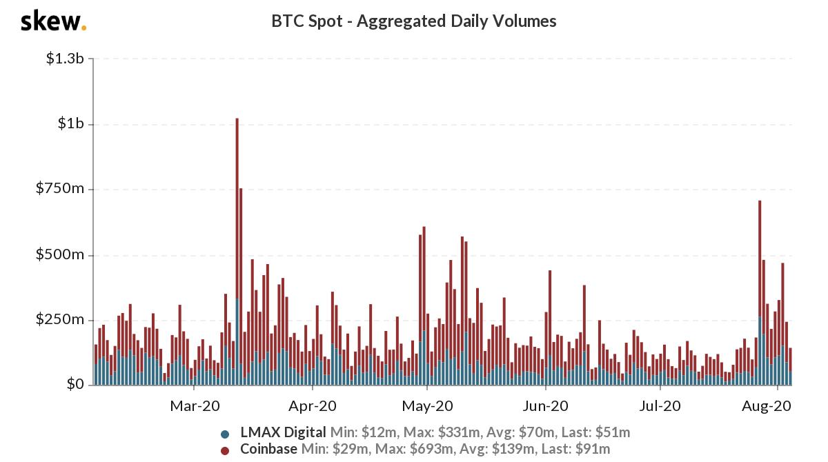 bitcoin spot volumes