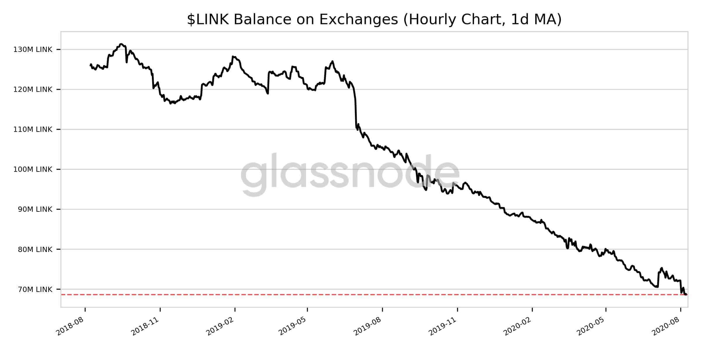 Chainlink [LINK] Records New High As Other Prominent Coins Record Slump