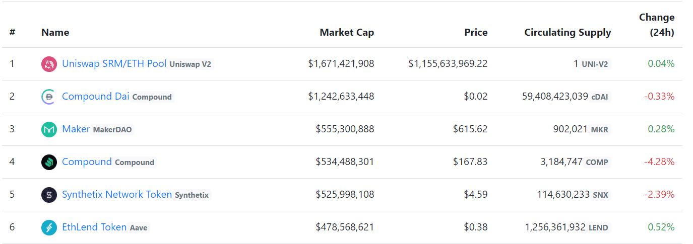 defi market capitalization