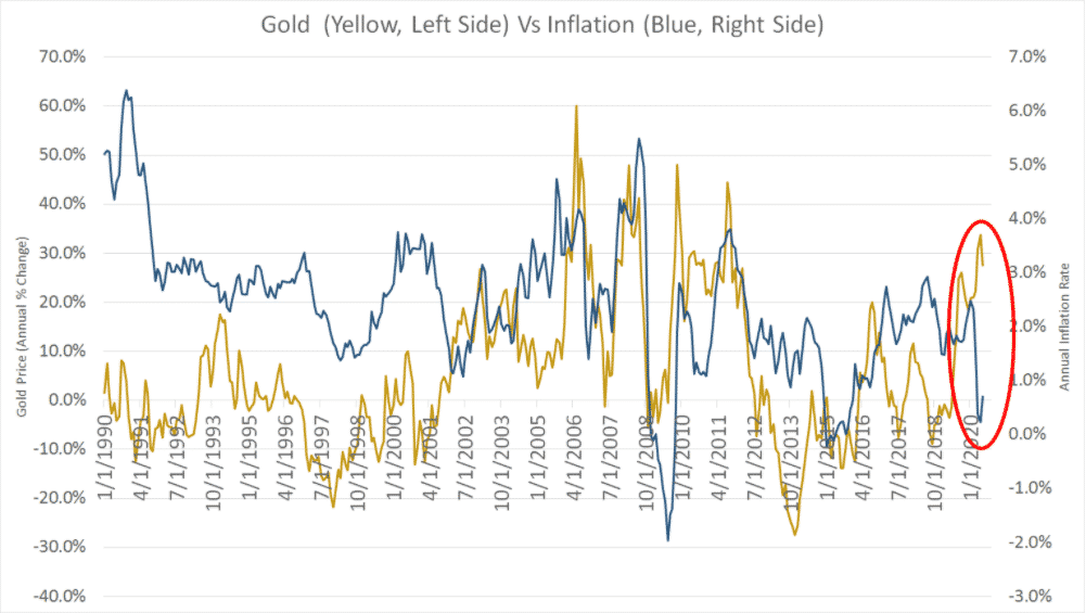 gold price vs inflation rate