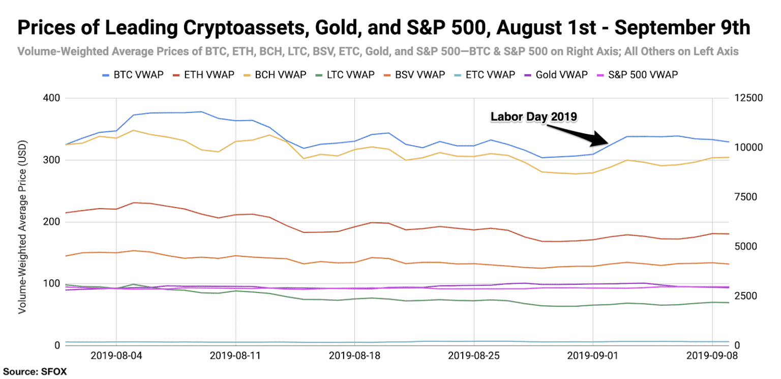 Bitcoin price labor day