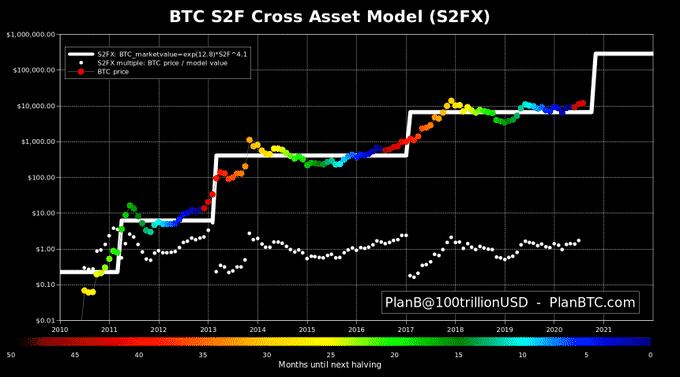PalnB SF model chart