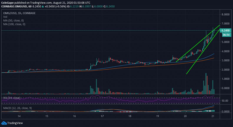 OMG/USD price chart