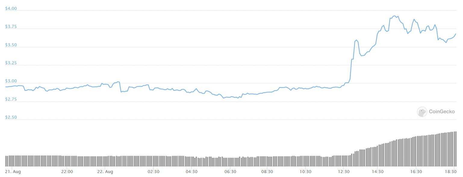 dotusd price chart
