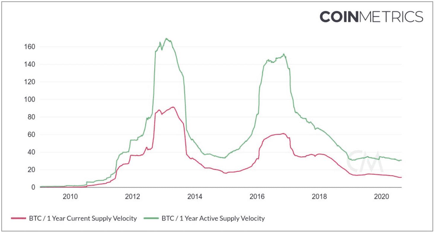 bitcoin supply velocity