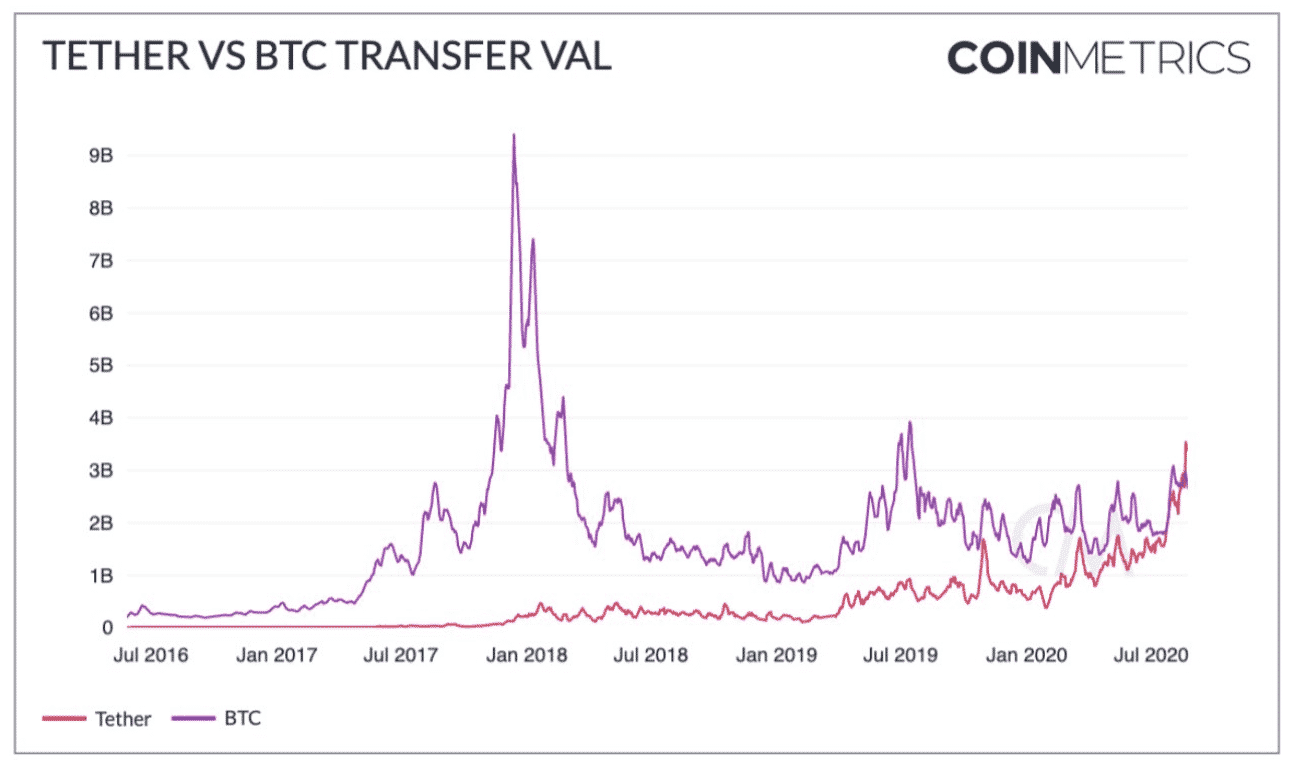 bitcoin usdt transfer value