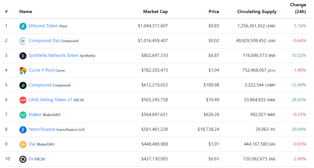 defi token market capitalization