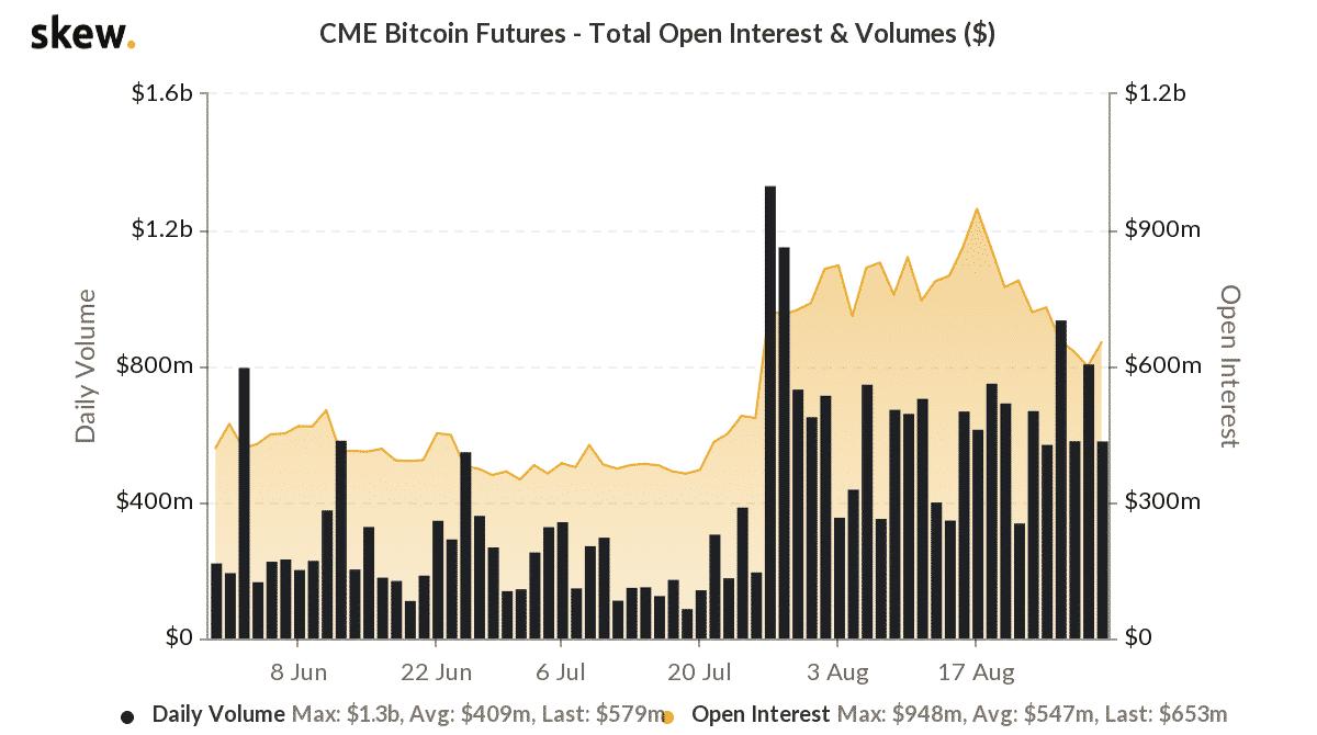 bitcoin futures oi