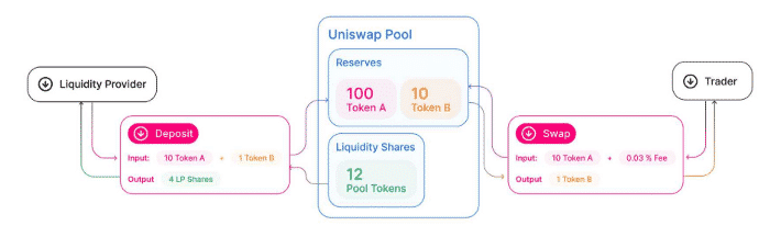 Uniswap Liquidity Pool