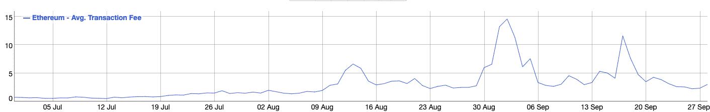 ETH-Transaction-Fee-Chart