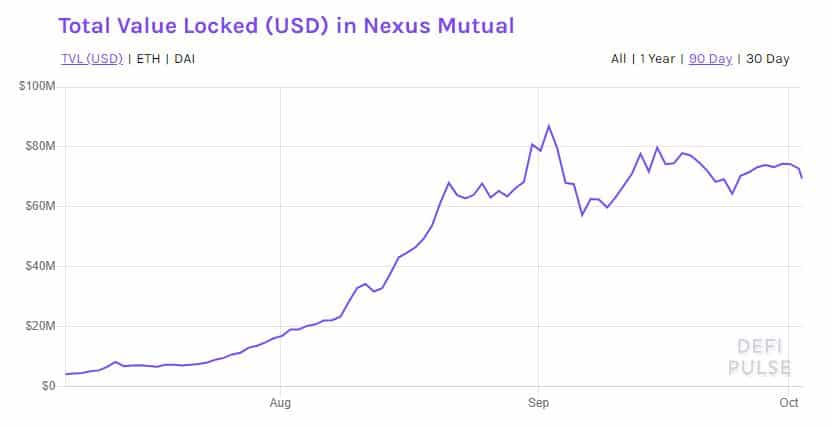 nexus mutual total locked value