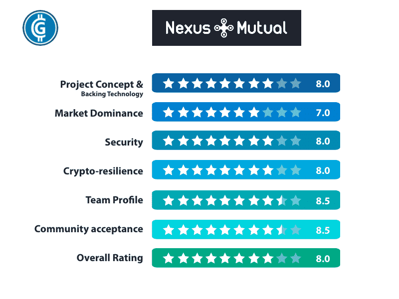 Nexus Mutual Rating