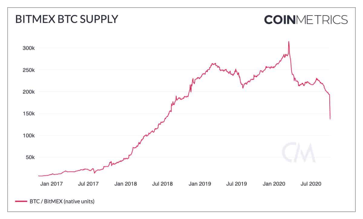 BitMEX BTC supply