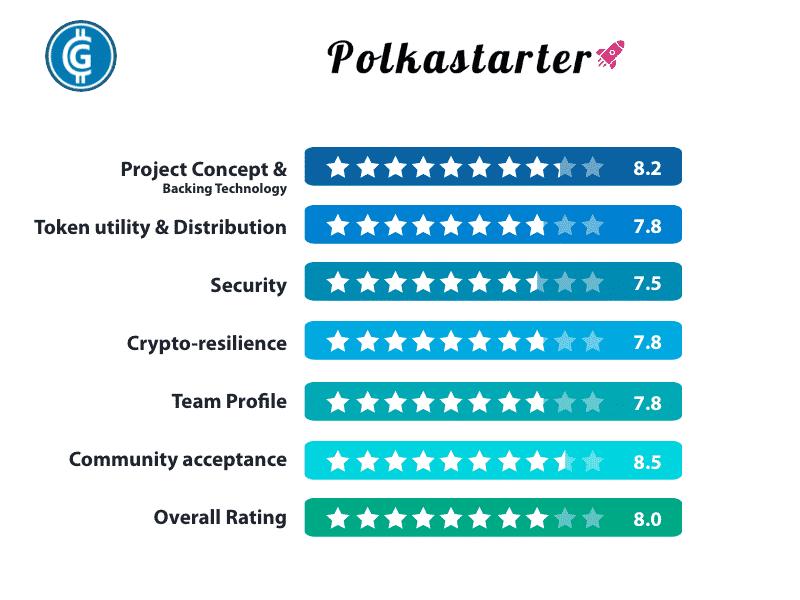 Polkastarter Rating