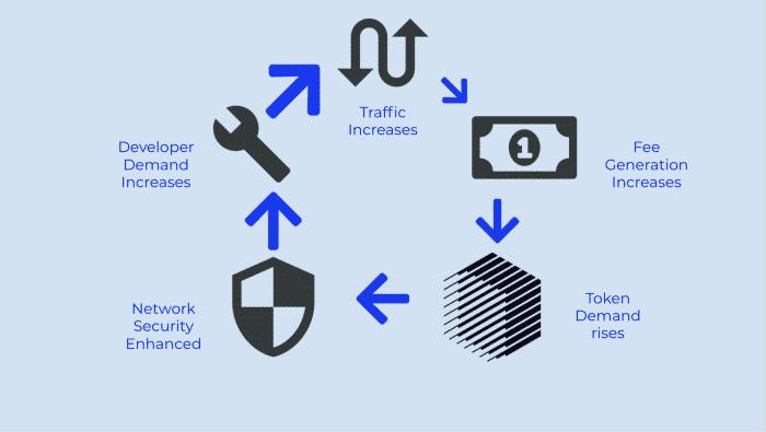 Ren token utility