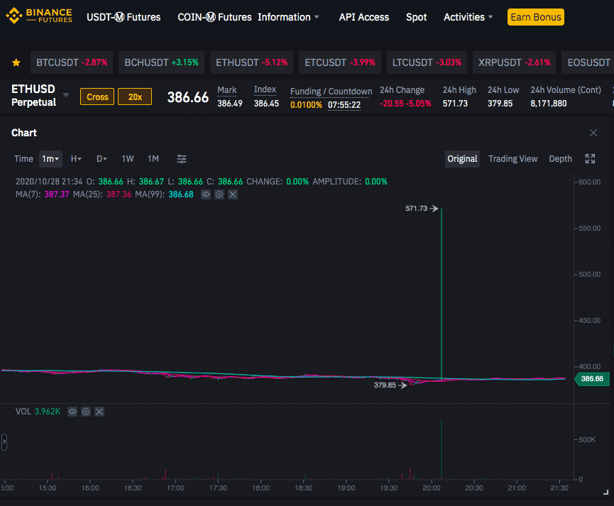 Binance futures