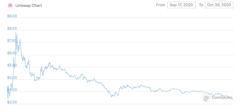 Uni price chart