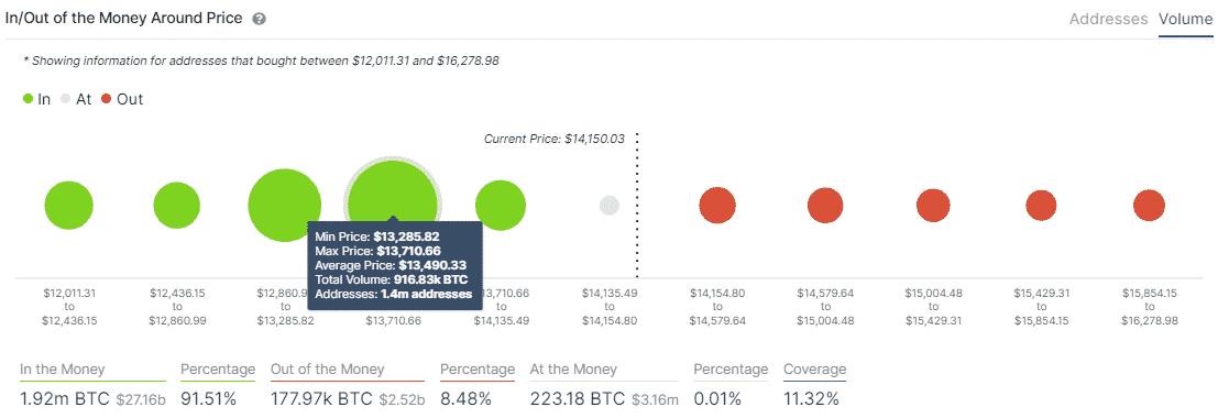 Bitcoin IOMAP model