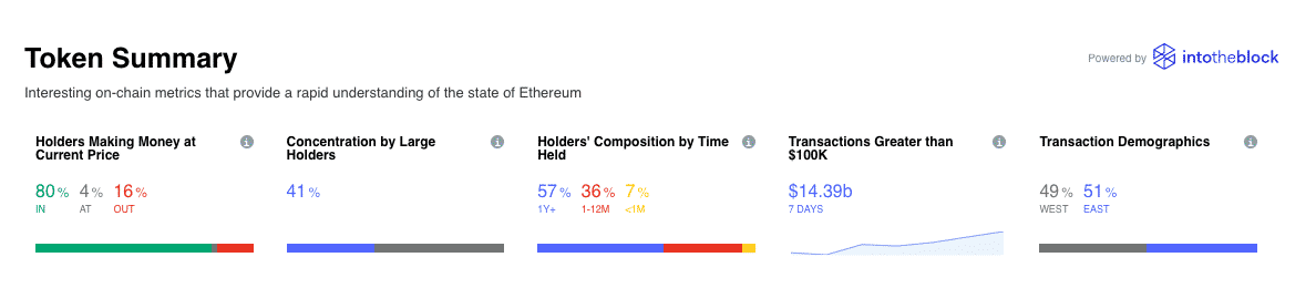 Ethereum on chan metrics