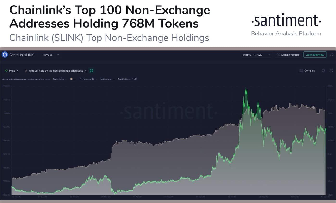 LINK top non-exchange holders
