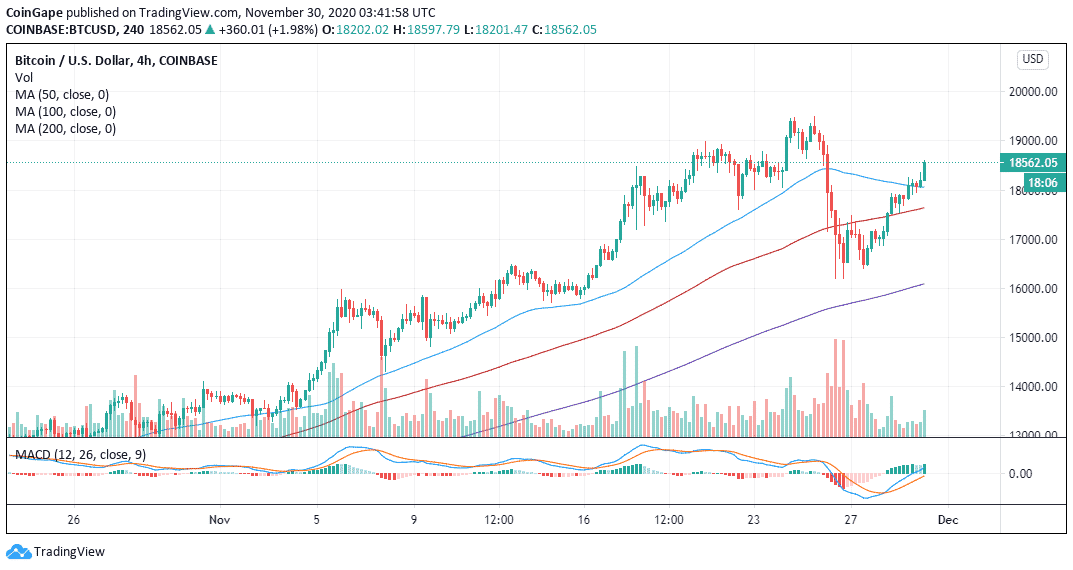 BTC/USD price chart