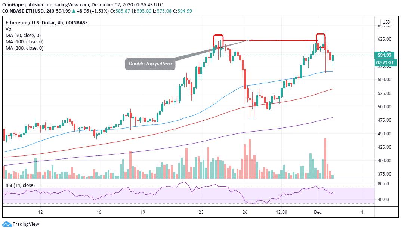 E/USD price chart