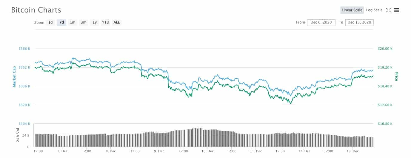 Bitcoin-BTC-$19000