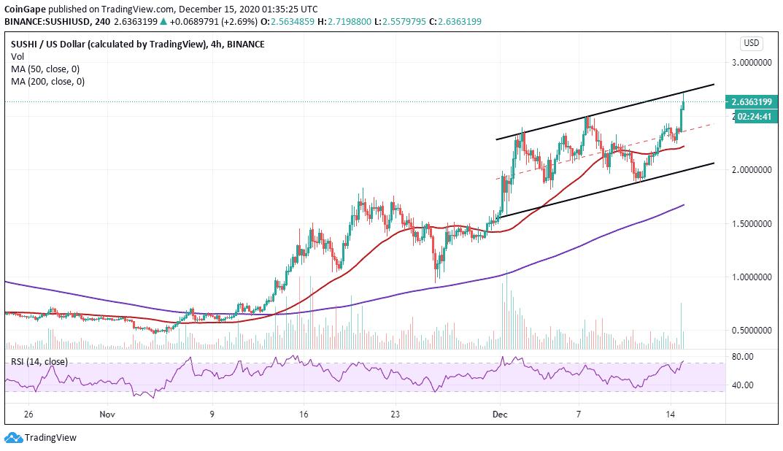 SUSHI/USD price chart