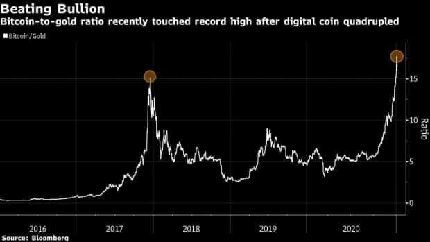 bitcoin gold chart)