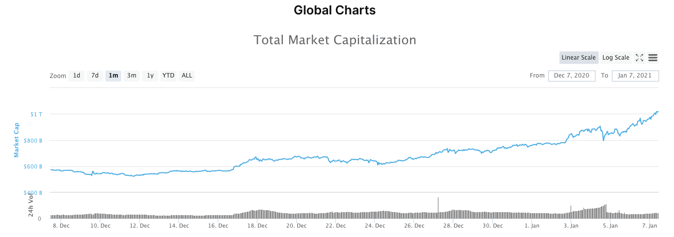 Crypto Market Cap Hits $1 Trillion As Exchanges Are Flooded With Buy Calls