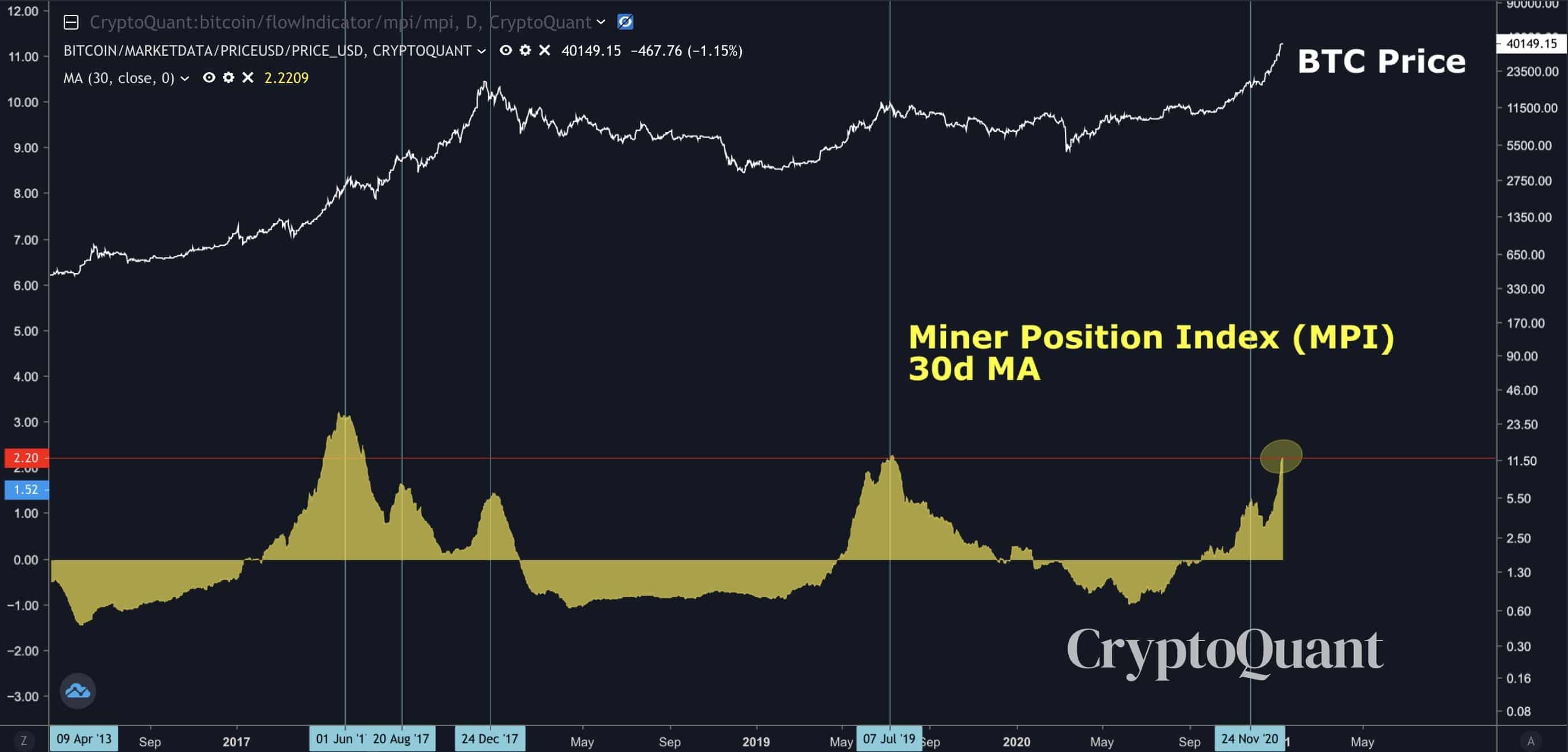 Bitcoin Tanks Over 10 percent Below $36,000 Amid Huge Miner Selling Pressure