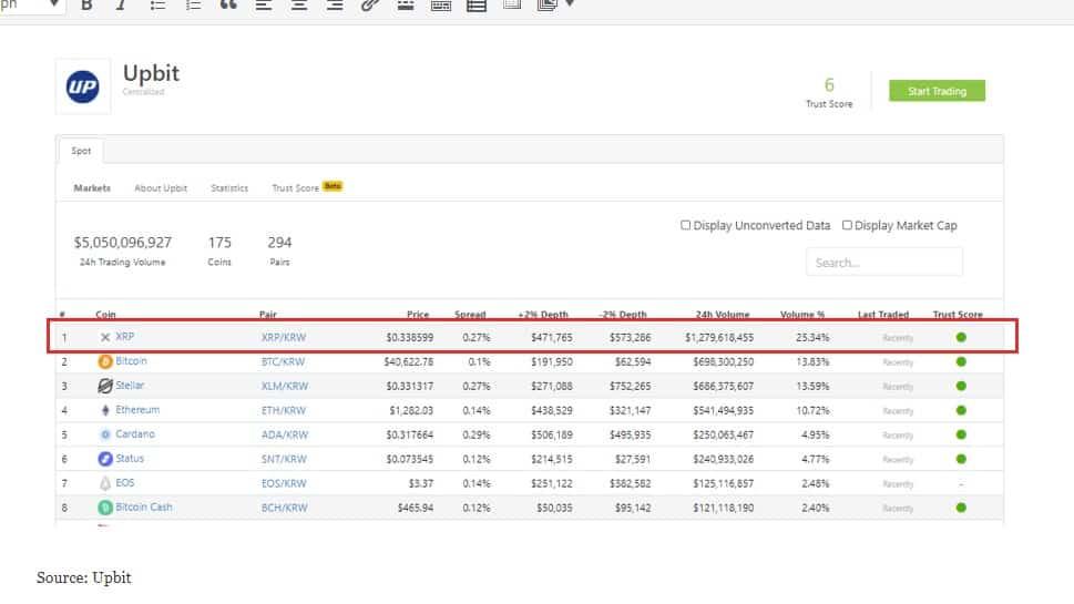 Upbit tops XRP trading volume
