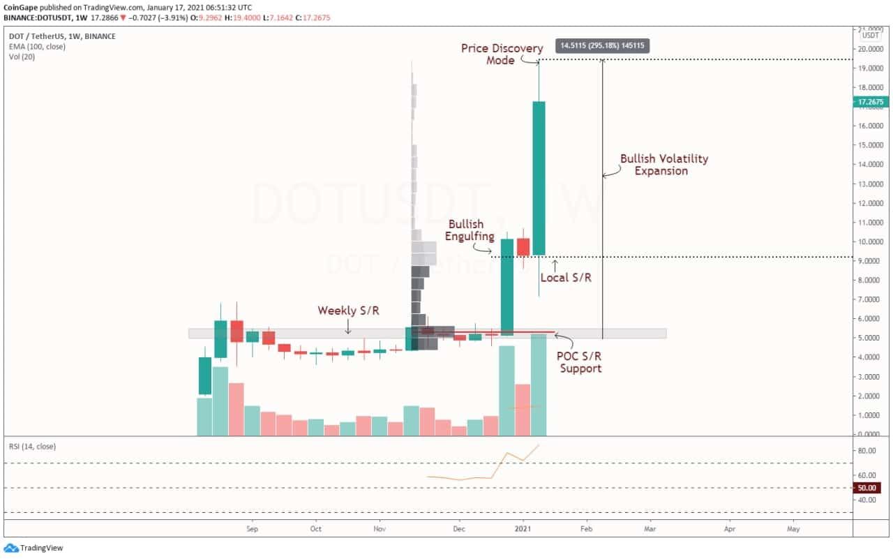 DOT Price Analysis: DOTUSDT Weekly Chart