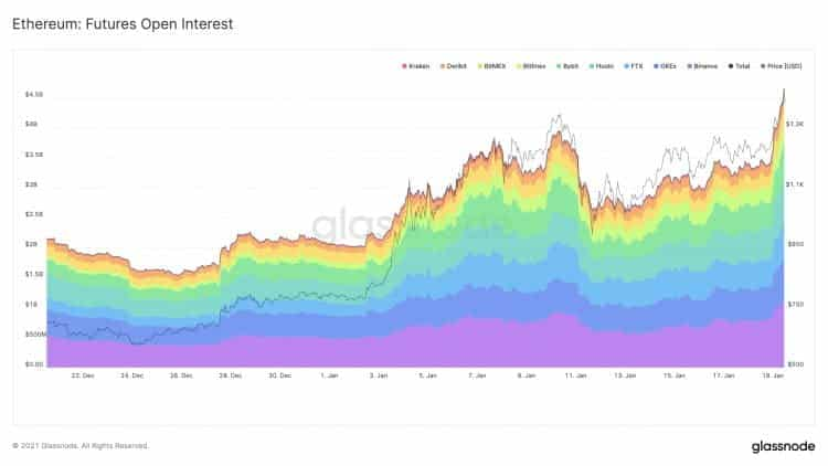 Ethereum open interest