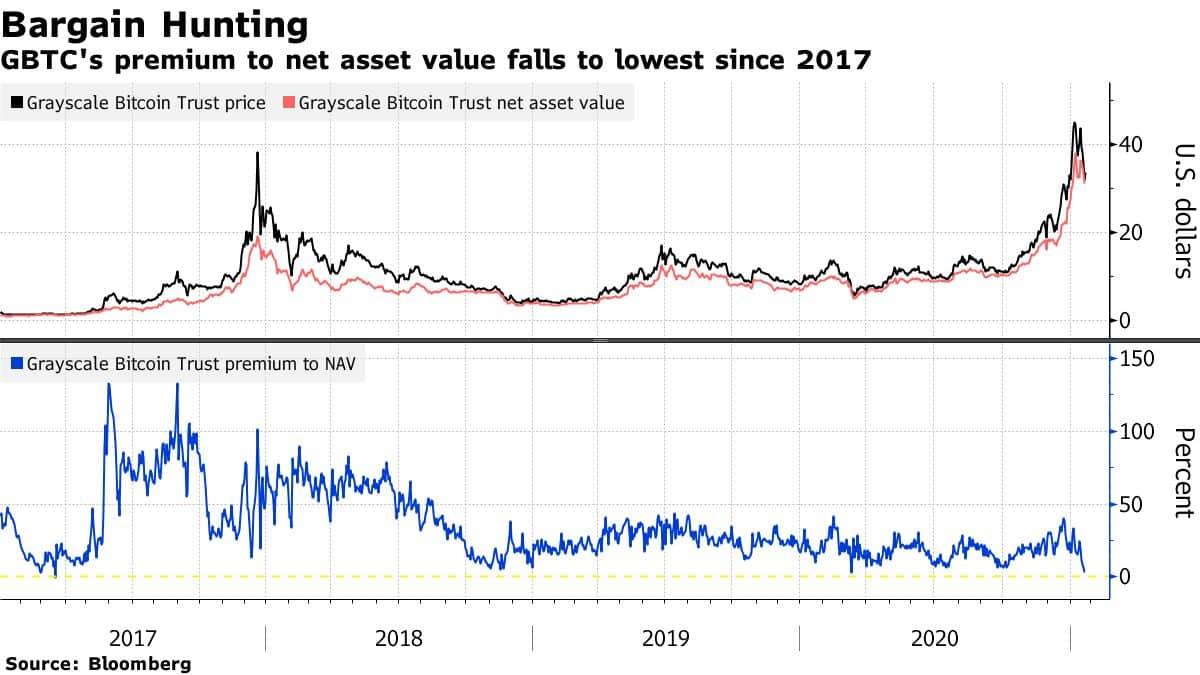 Grayscale bitcoin trust Premium