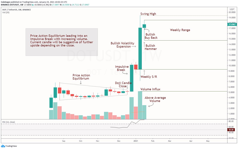 DOT Price Action Analysis