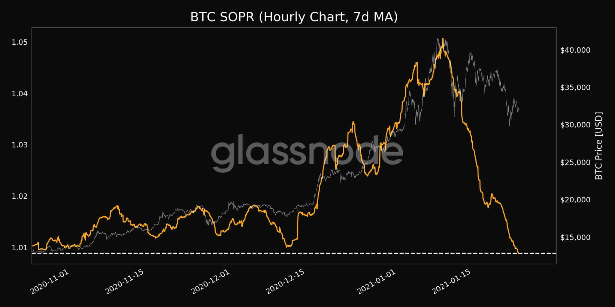 lire la bitcoin convertor