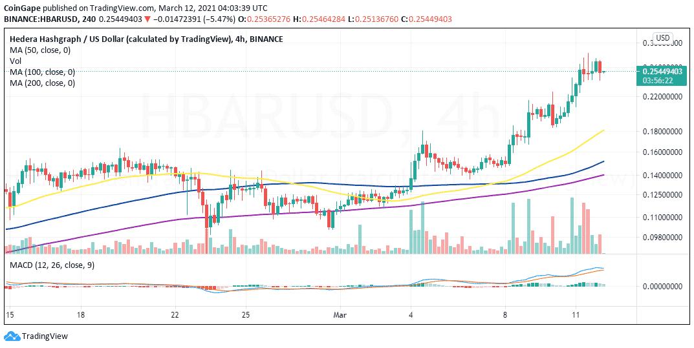 HBAR/USD price chart