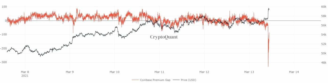 Coinbase premium