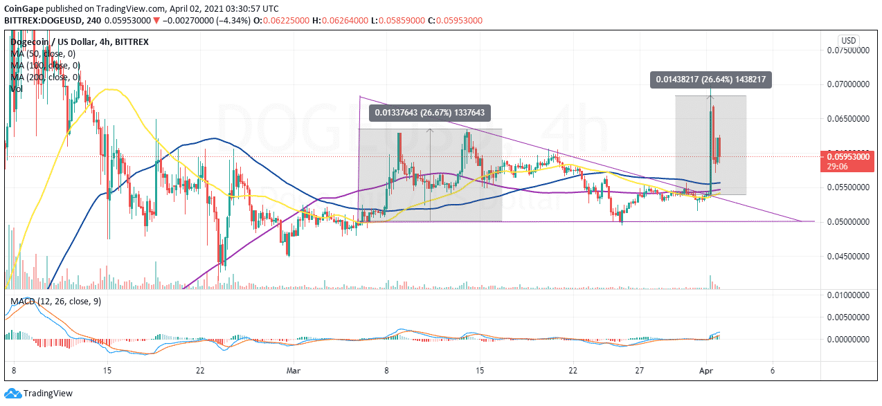 DOGE/USD price chart