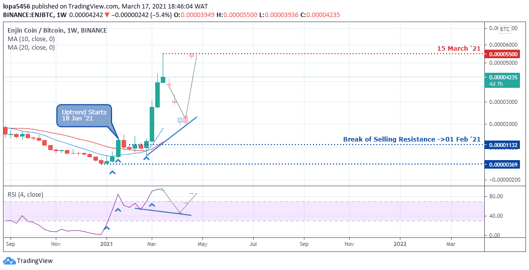 ENJBTC chart by TradingView