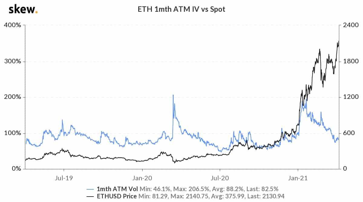 Розничный спрос на ETH перевешивает предполагаемую волатильность