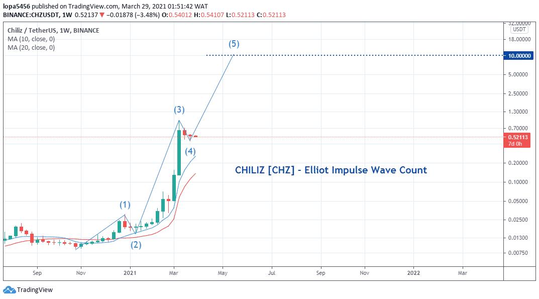 Chiliz Price Analysis: Weekly Analysis