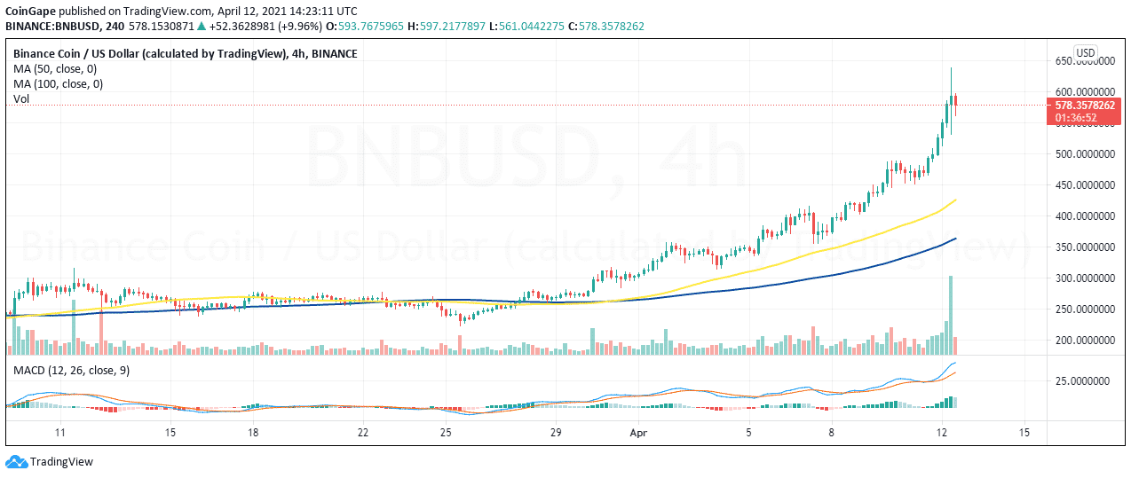 BNB/USD price chart