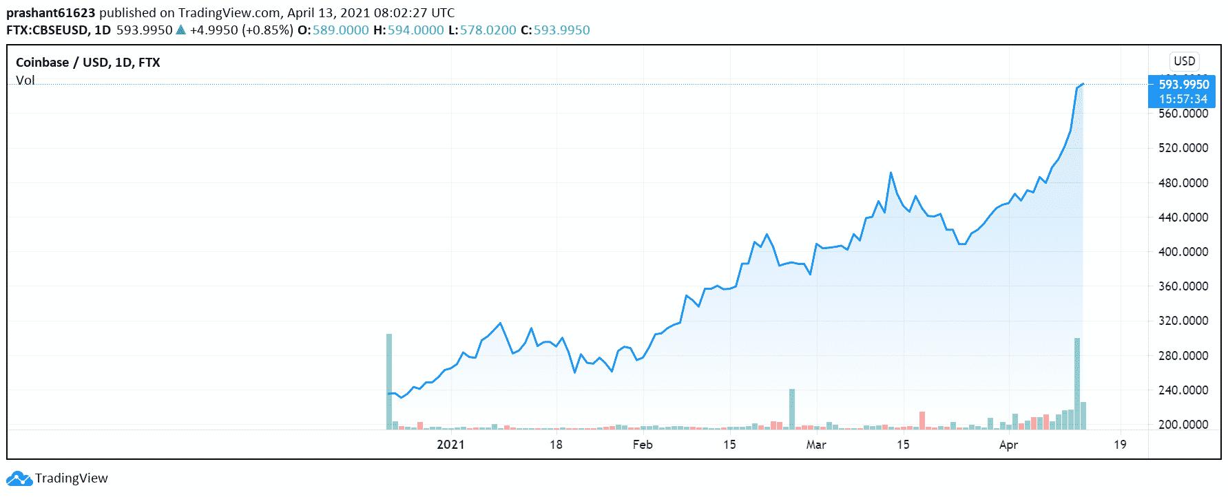 Coinbase Stock FTX