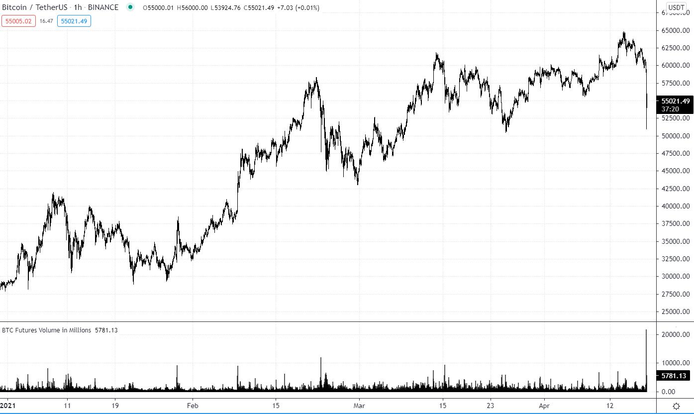BItcoin Liquidation