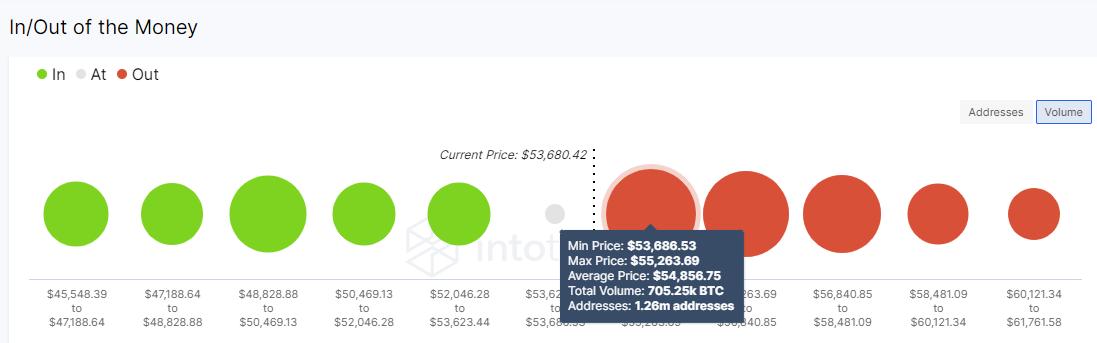 Grafico Bitcoin IOMAP