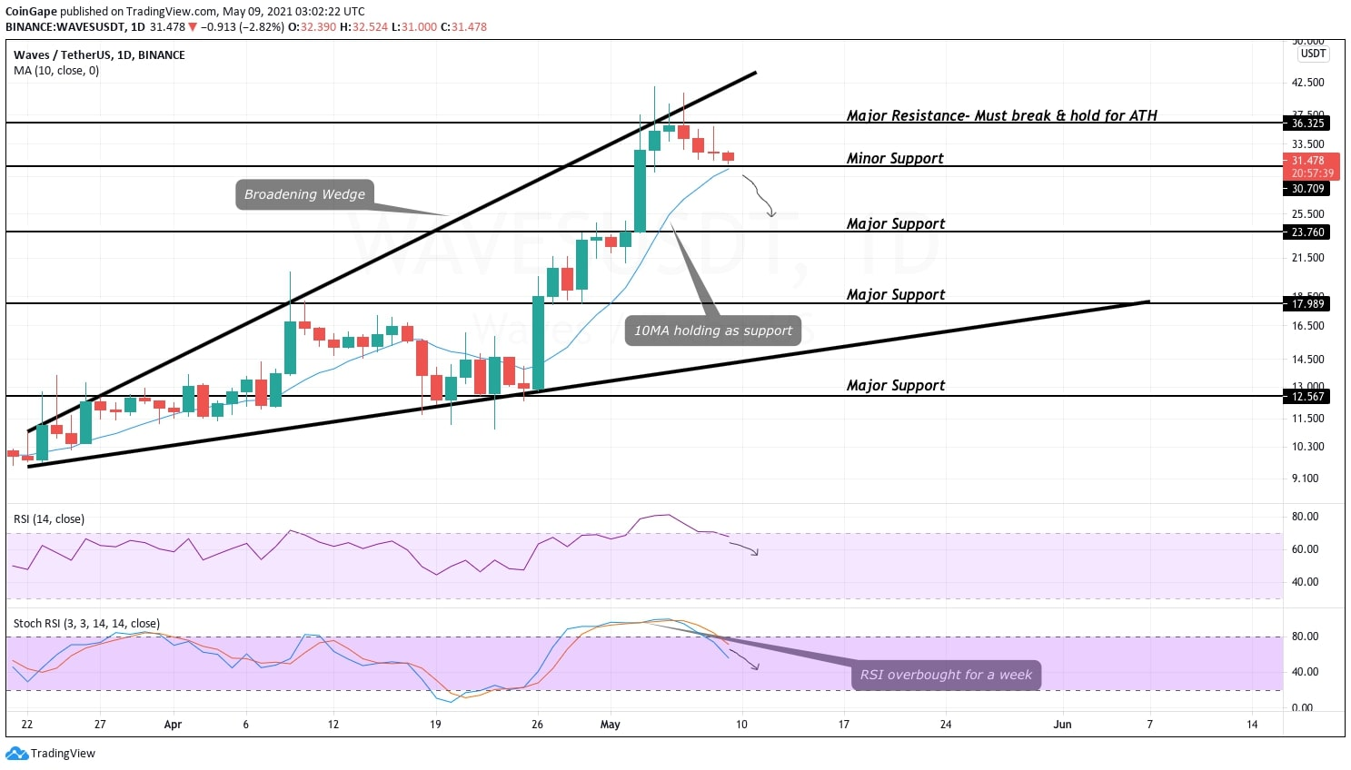 WAVES Price Analysis: Waves Rides Wave to ATH But Hits Month Long Trend